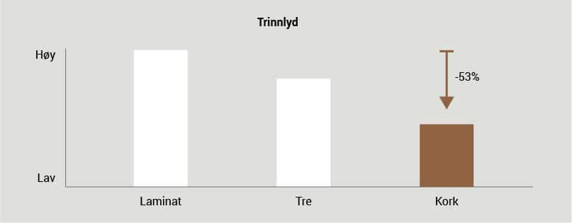 trinnlyd